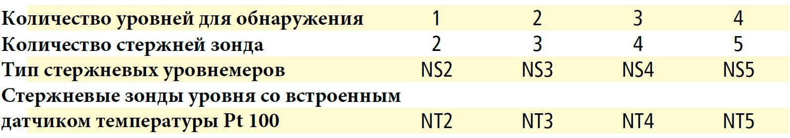 Количество зондов
