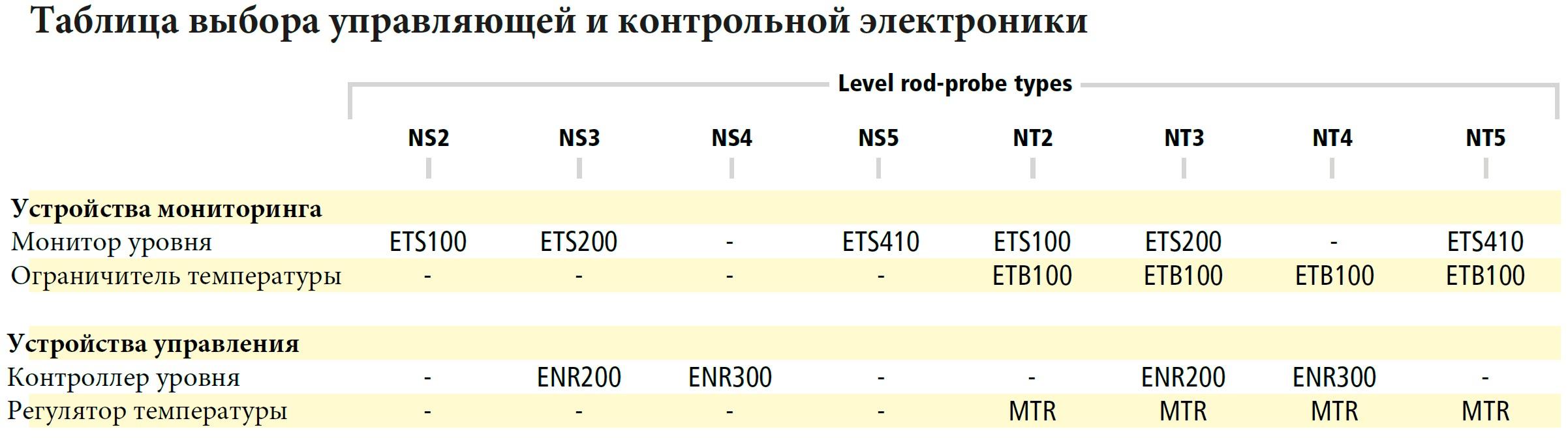 Таблица выбора управляющей и контрольной электроники